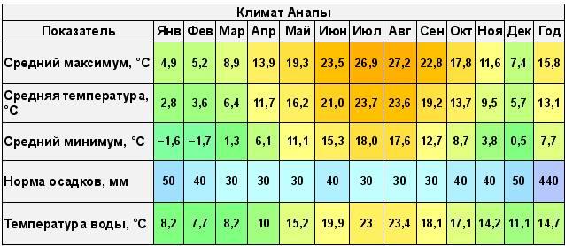 Температура в Анапе