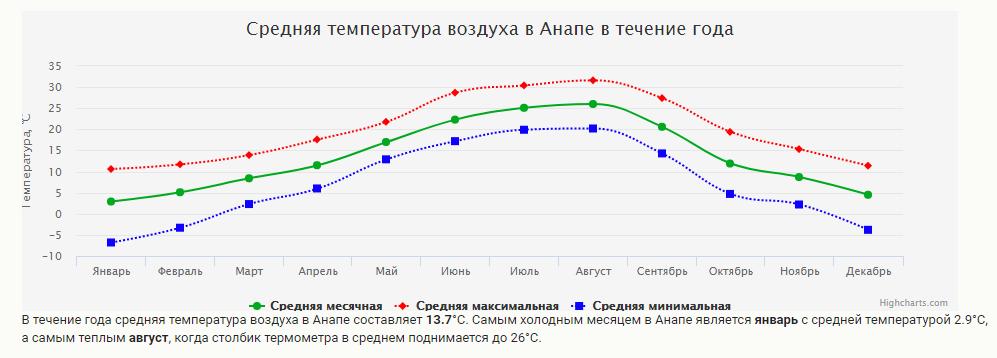 Климат в Анапе